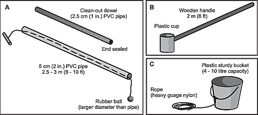 Figure 3. Liquid manure sampling devices: (a) composite (b) pole-and-cup (c) bucket and rope