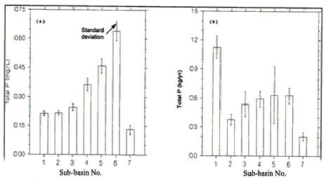 Figure3 - Introductory Guide to Surface Water Quality Monitoring in Agriculture - AAFRD