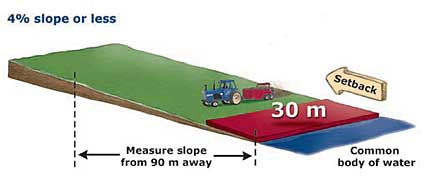 Figure 4 - Setbacks for manure application on land with various slopes (on forage, direct-seeded crops, frozen or snow-covered land)