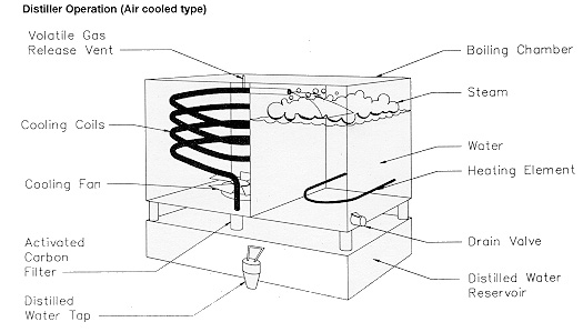 Figure 1. Distiller operation (air-cooled type)