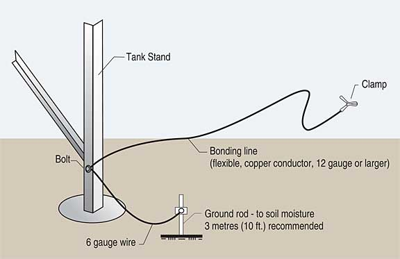 Figure 19. Bonding line and proper grounding of fuel tank supports