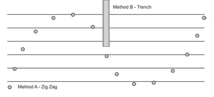 Figure 2. Poultry litter samples using trench and zigzag methods