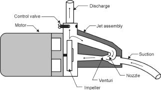 Figure 1. Shallow well jet pump operation.