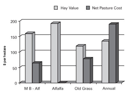 Figure 1. Net hay value (value minus harvest and hauling cost) of the first cut and resultant net pasture costs for four pasture types in a cut-and-graze stockpiling system at Lacombe