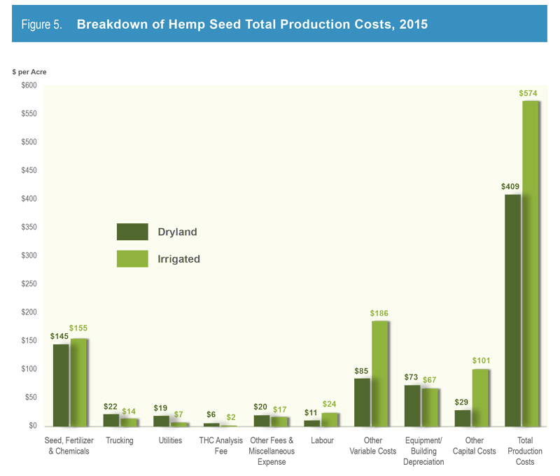 Figure 5. Breakdown of Hemp Seed Total Production Costs 2015