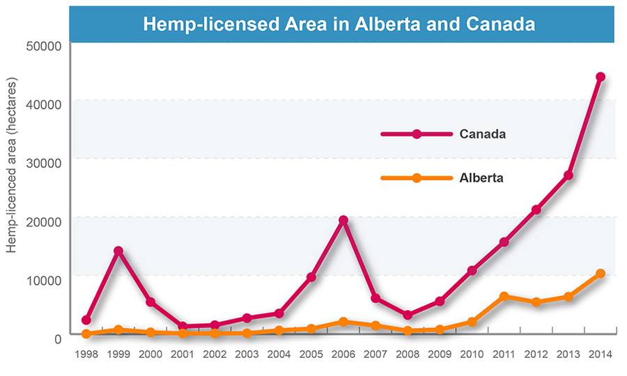 Figure 2. Hemp-licensed Area in Alberta and Canada
