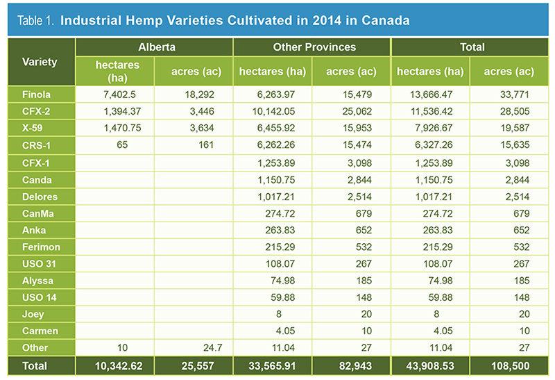 Table 1. Industrial Hemp Varieties Cultivated in 2014 in Canada